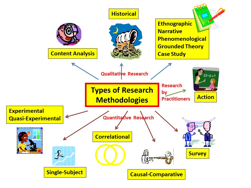 Experimental research design examples pdf