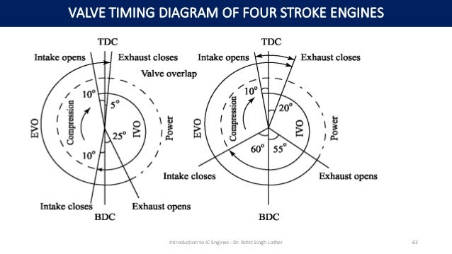 Valve timing diagram of 4 stroke diesel engine pdf