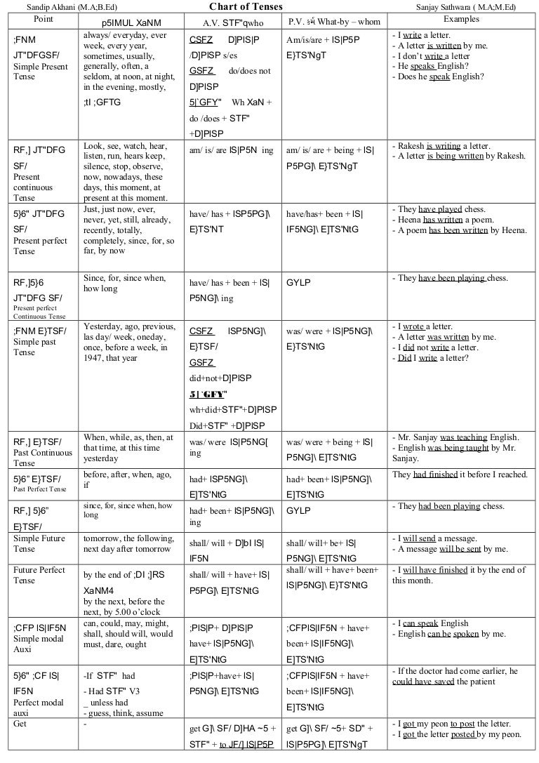 All tenses with examples pdf