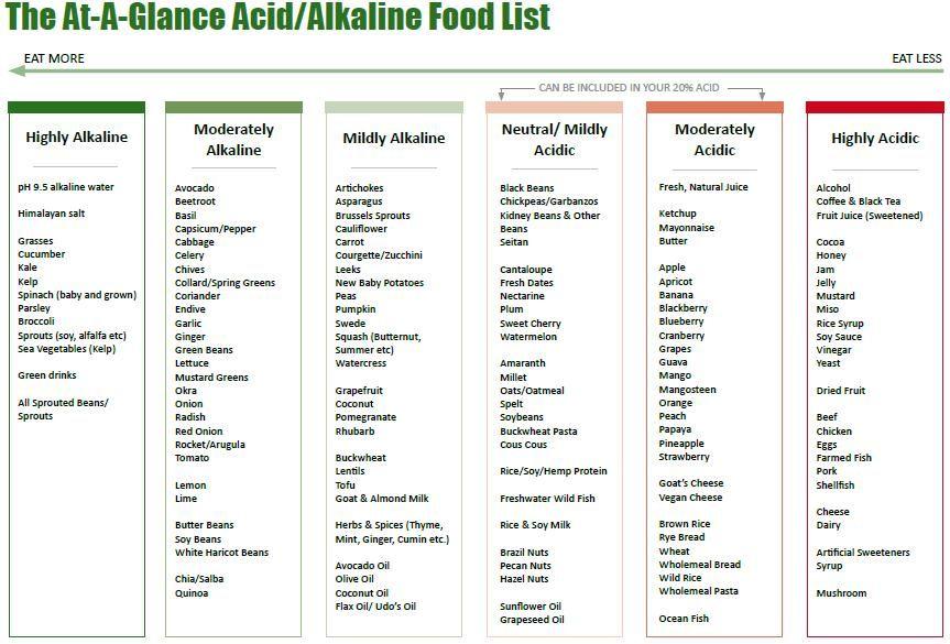 List of acidic foods pdf