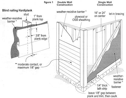 hardieplank lap siding installation instructions